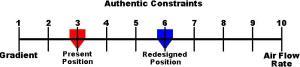 The Nemetic approach to re-design through Rapidinnovation.
