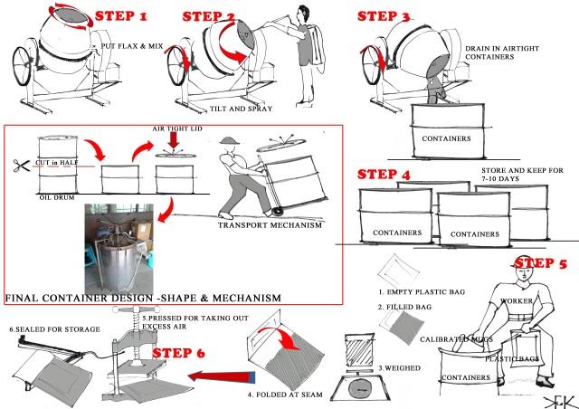 process (1)